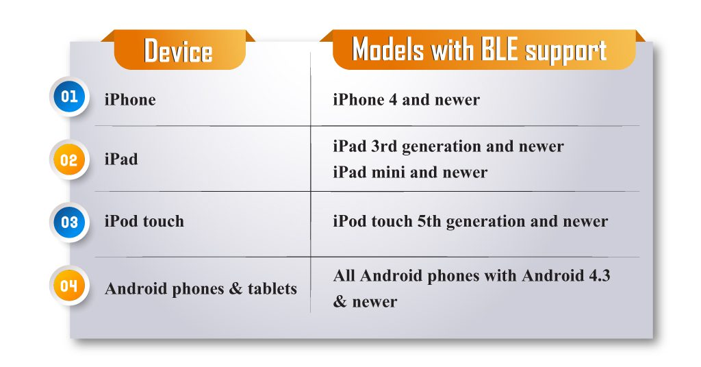 devices which support BLE