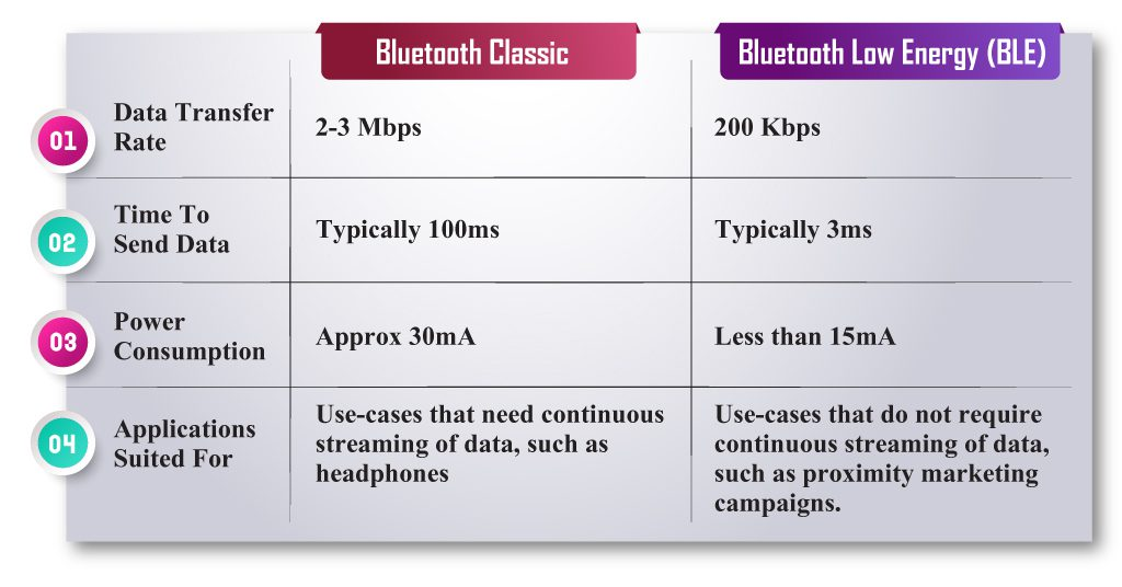 classic Bluetooth vs Bluetooth Low Energy