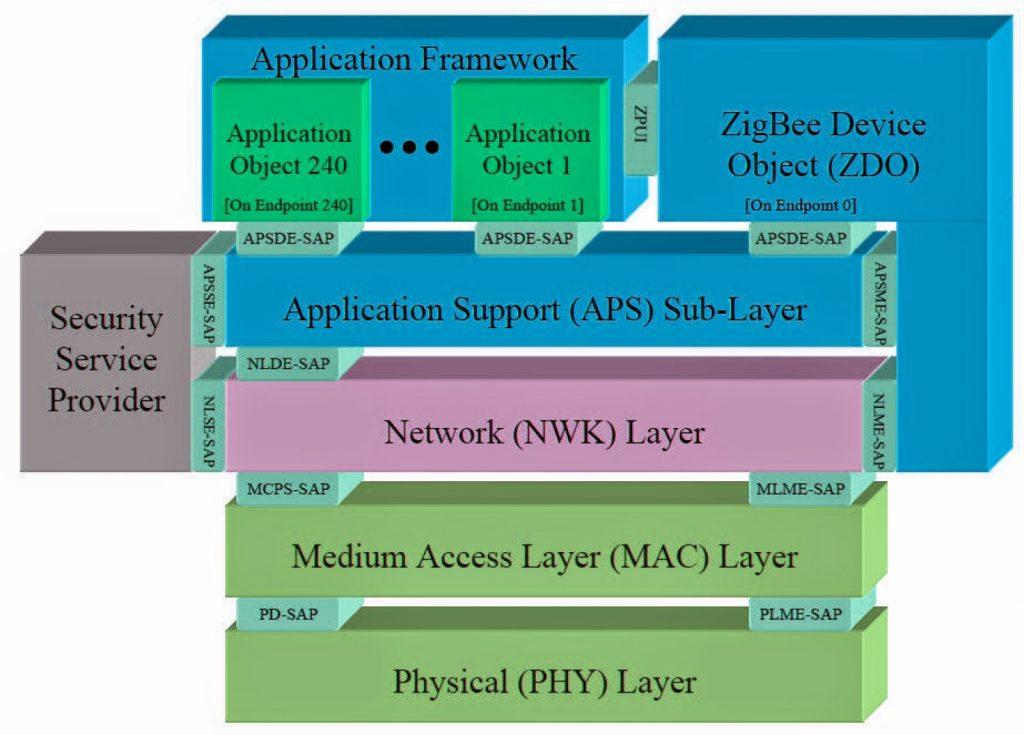 Zigbee Protocol Architecture