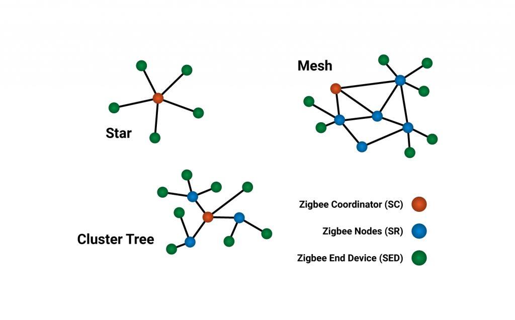 Zigbee Topologies