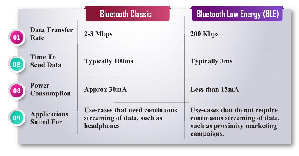 classic Bluetooth vs Bluetooth Low Energy