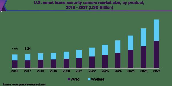 Smart Security System Market Size